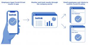 testrak-walkthrough-workplace-testing